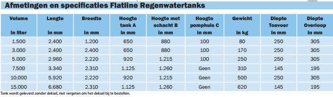 Afmetingen regenwatertanks