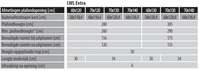 LWL extra specificaties