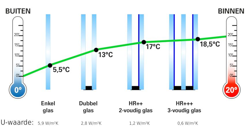Temperatuurverschil isolerende ramen